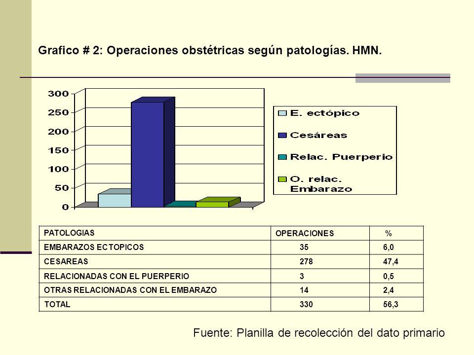 Grafico # 2: Operaciones obstétricas según patologías. HMN. PATOLOGIASOPERACIONES % EMBARAZOS ECTOPICOS 35 6,0 CESAREAS 278 47,4 RELACIONADAS CON EL P