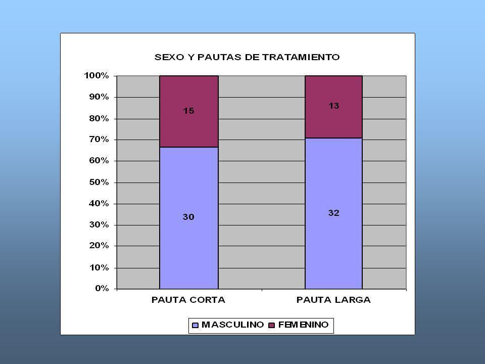 TABLA # 3 Fuente: Dpto Archivo y Estadisticas Hospital C.Q.