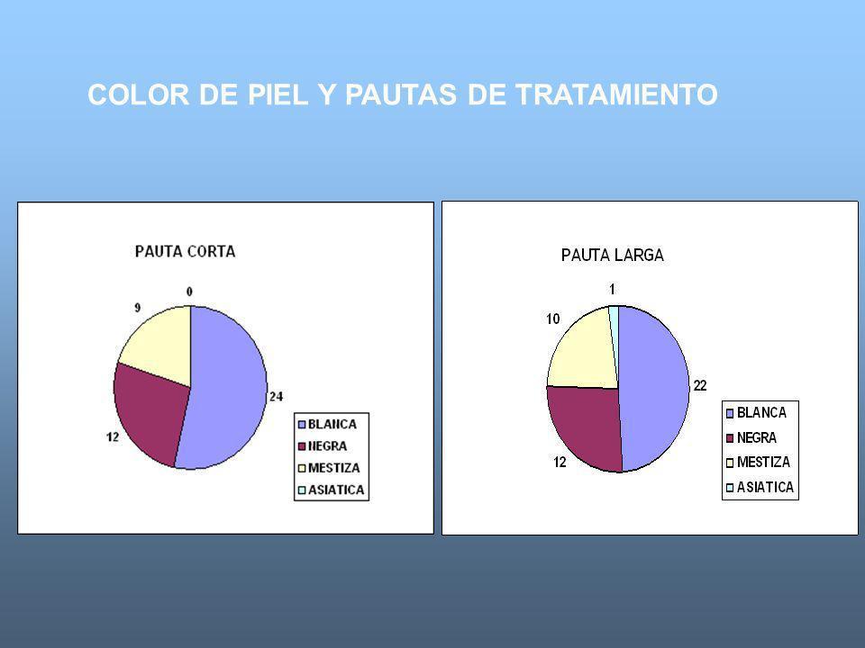 TABLA # 3 Fuente: Dpto Archivo y Estadisticas Hospital C.Q. Diez de Octubre gl=2 p=0,866 COLOR DE PIEL Y PAUTAS DE TRATAMIENTO