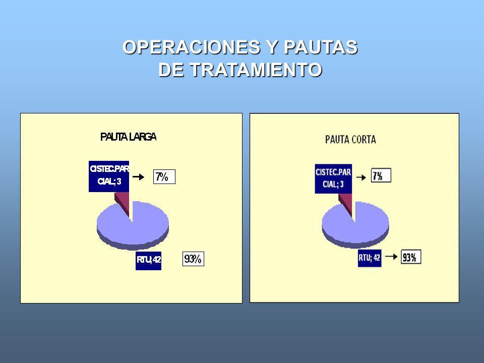 TABLA # 4 Fuente: Dpto Archivo y Estadisticas Hospital C.Q. Diez de Octubre OPERACIONES Y PAUTAS DE TRATAMIENTO