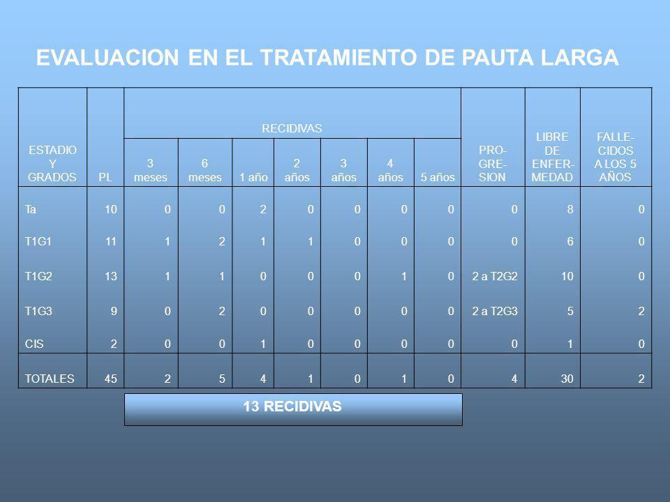 13 RECIDIVAS EVALUACION EN EL TRATAMIENTO DE PAUTA LARGA ESTADIO Y GRADOSPL RECIDIVAS PRO- GRE- SION LIBRE DE ENFER- MEDAD FALLE- CIDOS A LOS 5 AÑOS 3