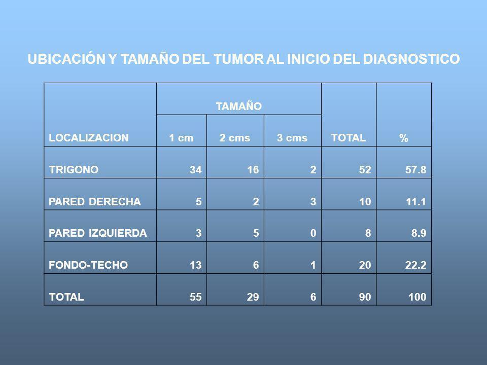 TABLA XII UBICACIÓN Y TAMAÑO DEL TUMOR AL INICIO DEL DIAGNOSTICO TAMAÑO LOCALIZACION1 cm2 cms3 cmsTOTAL% TRIGONO341625257.8 PARED DERECHA5231011.1 PAR