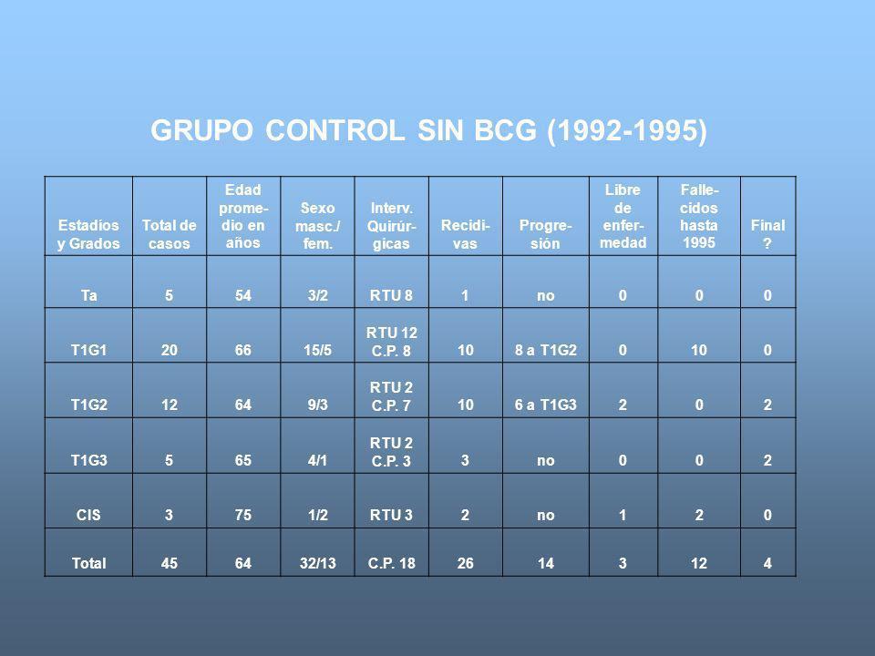 GRUPO CONTROL SIN BCG (1992-1995) Estadíos y Grados Total de casos Edad prome- dio en años Sexo masc./ fem. Interv. Quirúr- gicas Recidi- vas Progre-