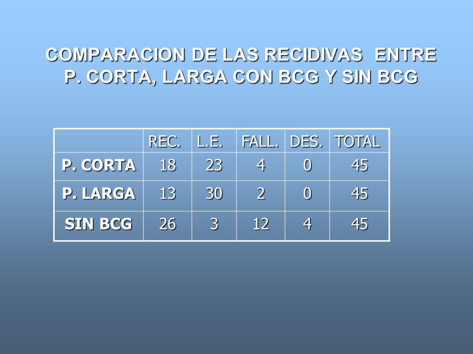 COMPARACION DE LAS RECIDIVAS ENTRE P. CORTA, LARGA CON BCG Y SIN BCG REC.L.E.FALL.DES.TOTAL P. CORTA 18234045 P. LARGA 13302045 SIN BCG 26312445