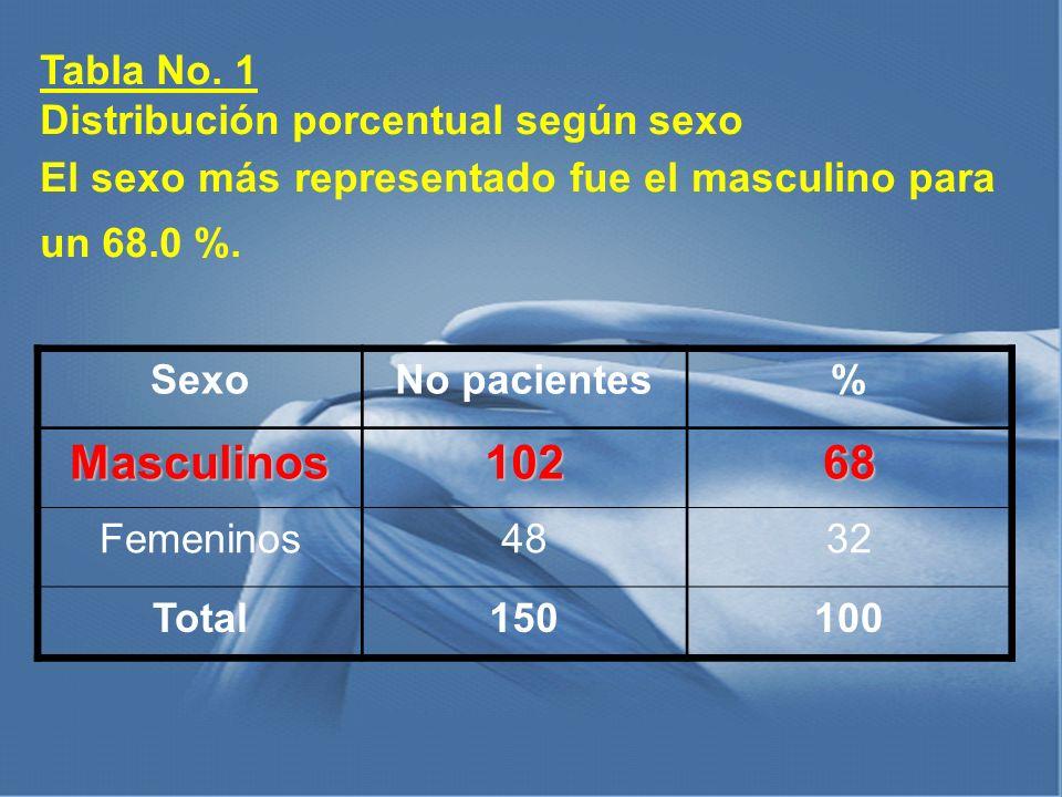 Tabla No. 1 Distribución porcentual según sexo El sexo más representado fue el masculino para un 68.0 %. SexoNo pacientes%Masculinos10268 Femeninos483
