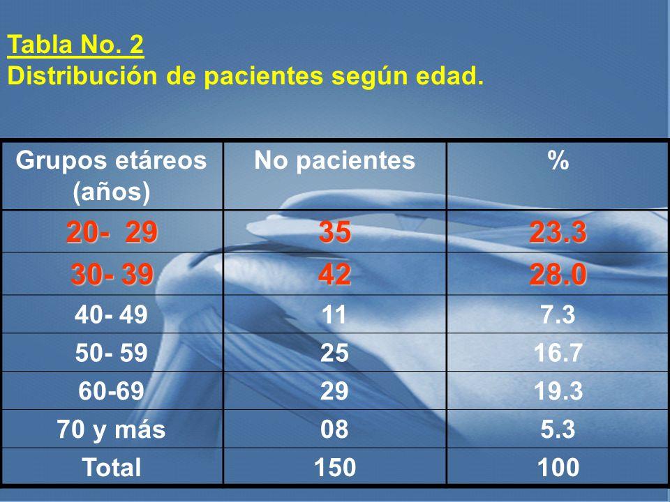 Tabla No. 2 Distribución de pacientes según edad. Grupos etáreos (años) No pacientes% 20- 29 3523.3 30- 39 4228.0 40- 49117.3 50- 592516.7 60-692919.3