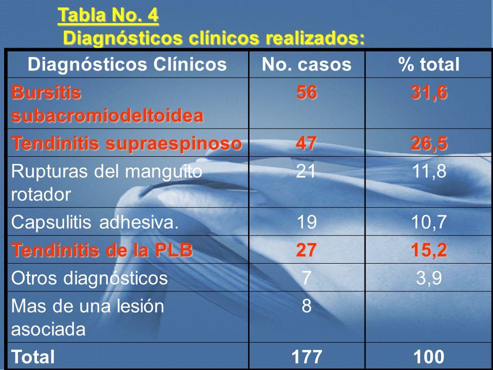 Tabla No. 4 Diagnósticos clínicos realizados: Diagnósticos clínicos realizados: Diagnósticos ClínicosNo. casos% total Bursitis subacromiodeltoidea 563