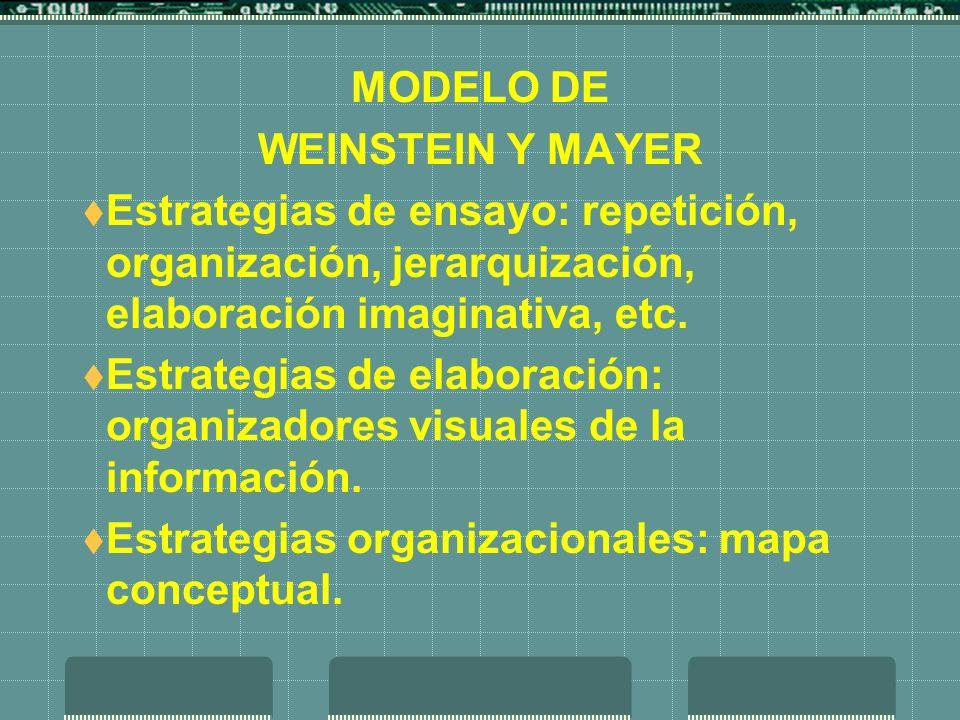 MODELO DE WEINSTEIN Y MAYER Estrategias de ensayo: repetición, organización, jerarquización, elaboración imaginativa, etc. Estrategias de elaboración: