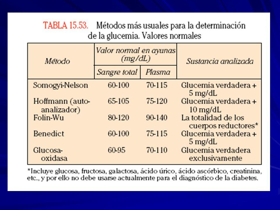 CUADRO CLINICO Y MANIFESTACIONES CUADRO CLINICO SINTOMAS FRECUENCIA POLIURIA 73% POLIDIPSIA 67 ASTENIA 64 MANIFEST. CUTANEAS 31 DOLOR EN MASAS MUSC. 2
