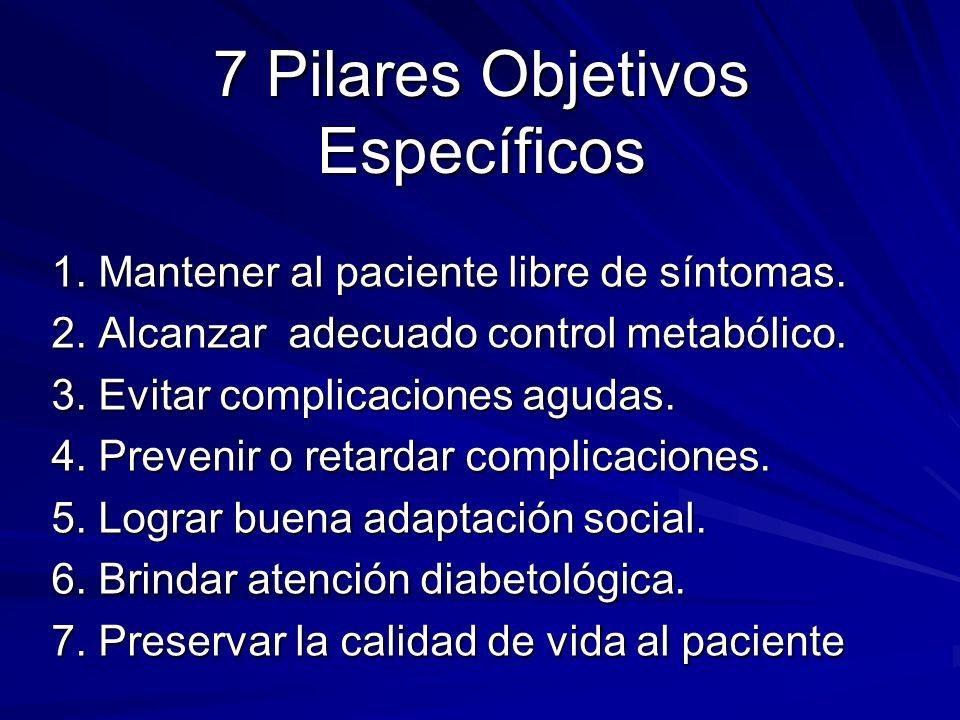 TRATAMIENTO Higiénico Dietético Ejercicio Físico Tratamiento farmacológico