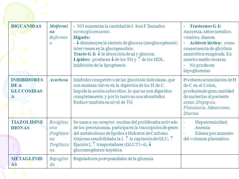 TIPO DE FARMACO FARMA COS ACCIONESRAM SULFONILURE AS S. DE Iº Generaci ón: Clorprop amida Tolbutam ida S. DE IIº Generaci ón Glibencl amida Clipizida