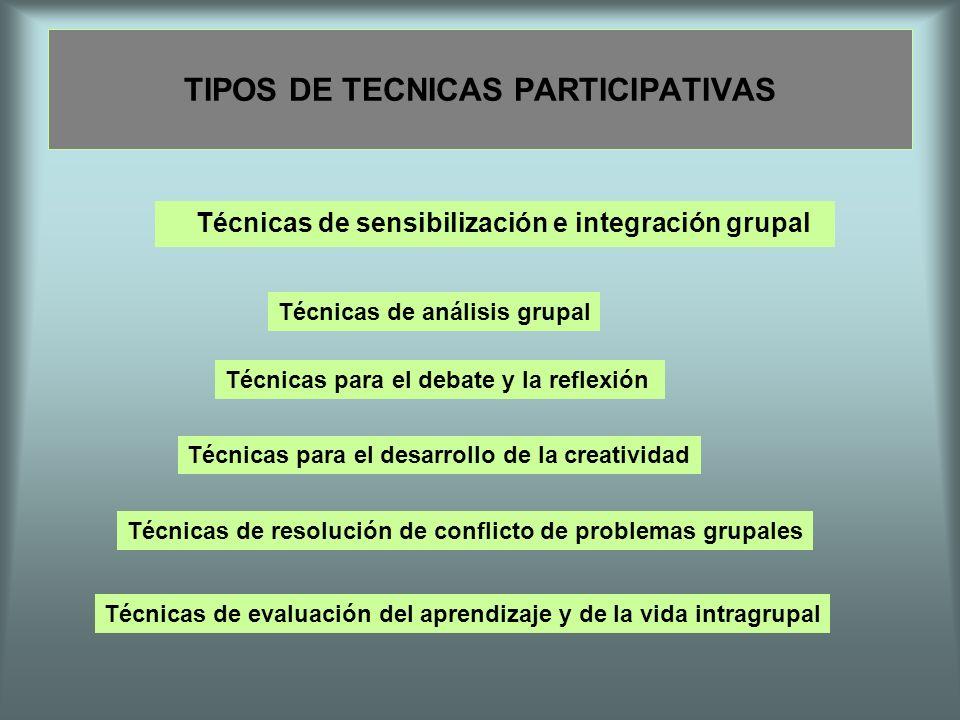 TIPOS DE TECNICAS PARTICIPATIVAS Técnicas de sensibilización e integración grupal Técnicas de análisis grupal Técnicas para el debate y la reflexión T