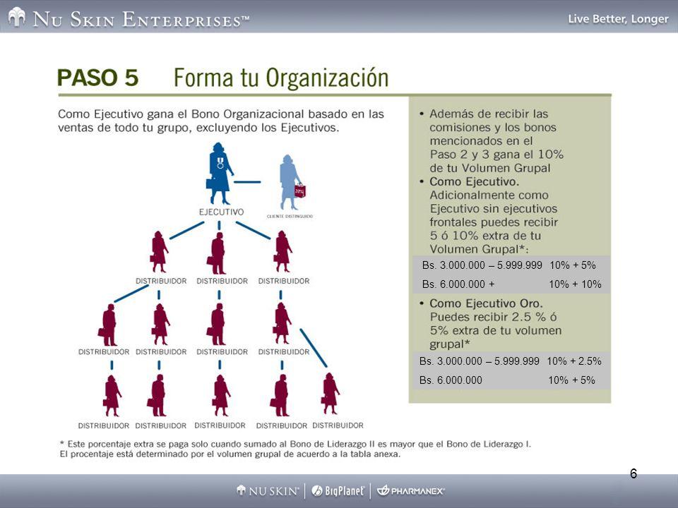 7 *Para recibir el 5% de sus Ejecutivos Autónomos, un Ejecutivo debe tener un total de por lo menos Bs.