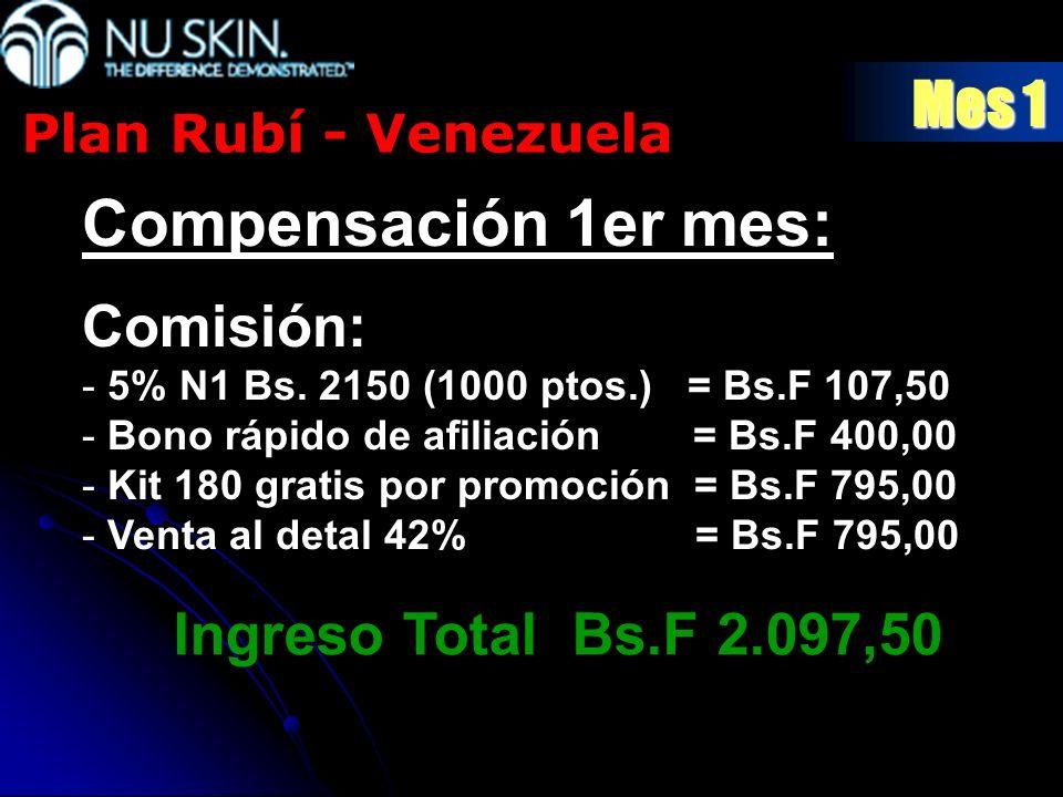 Mes 1 Compensación 1er mes: Comisión: - 5% N1 Bs. 2150 (1000 ptos.) = Bs.F 107,50 - Bono rápido de afiliación = Bs.F 400,00 - Kit 180 gratis por promo