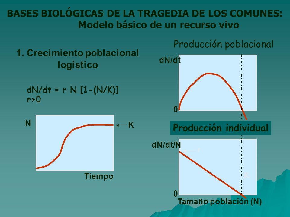 BASES BIOLÓGICAS DE LA TRAGEDIA DE LOS COMUNES: Modelo básico de un recurso vivo dN/dt = r N [1-(N/K)] r>0 Tiempo N Tamaño población (N) dN/dt dN/dt/N 1.