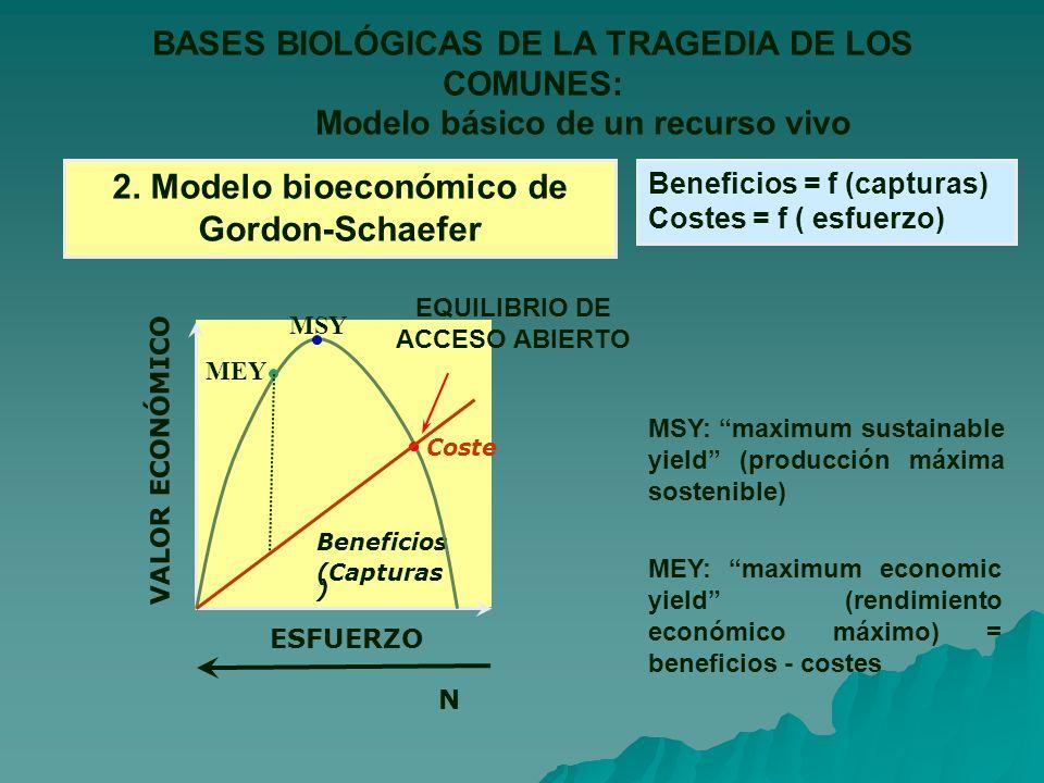 BASES BIOLÓGICAS DE LA TRAGEDIA DE LOS COMUNES: Modelo básico de un recurso vivo 2.