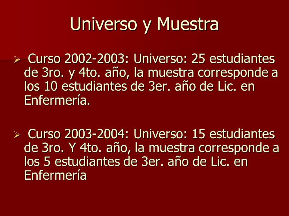 Universo y Muestra Curso 2002-2003: Universo: 25 estudiantes de 3ro.