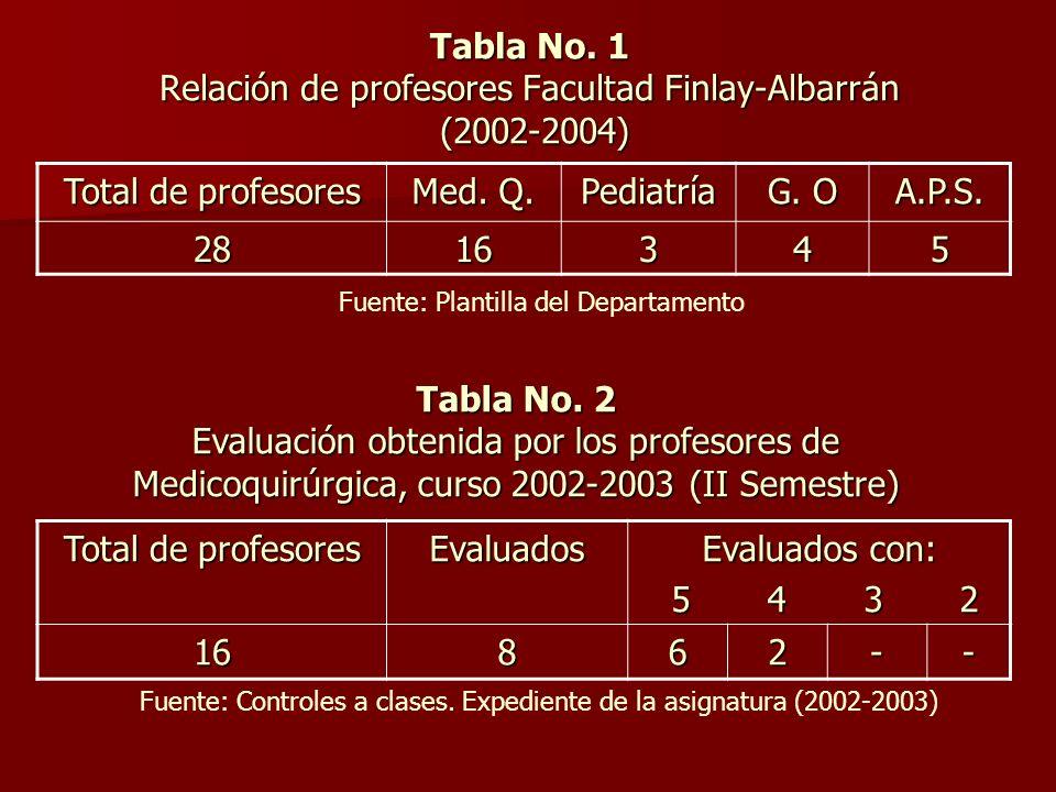 Tabla No.1 Relación de profesores Facultad Finlay-Albarrán (2002-2004) Total de profesores Med.