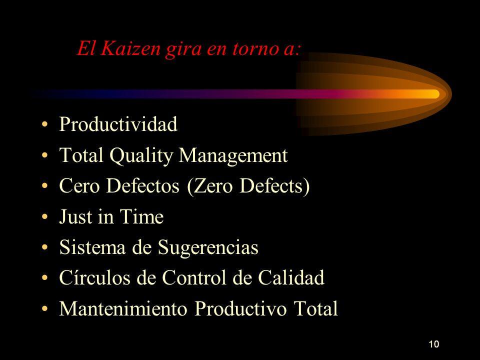 10 Productividad Total Quality Management Cero Defectos (Zero Defects) Just in Time Sistema de Sugerencias Círculos de Control de Calidad Mantenimient