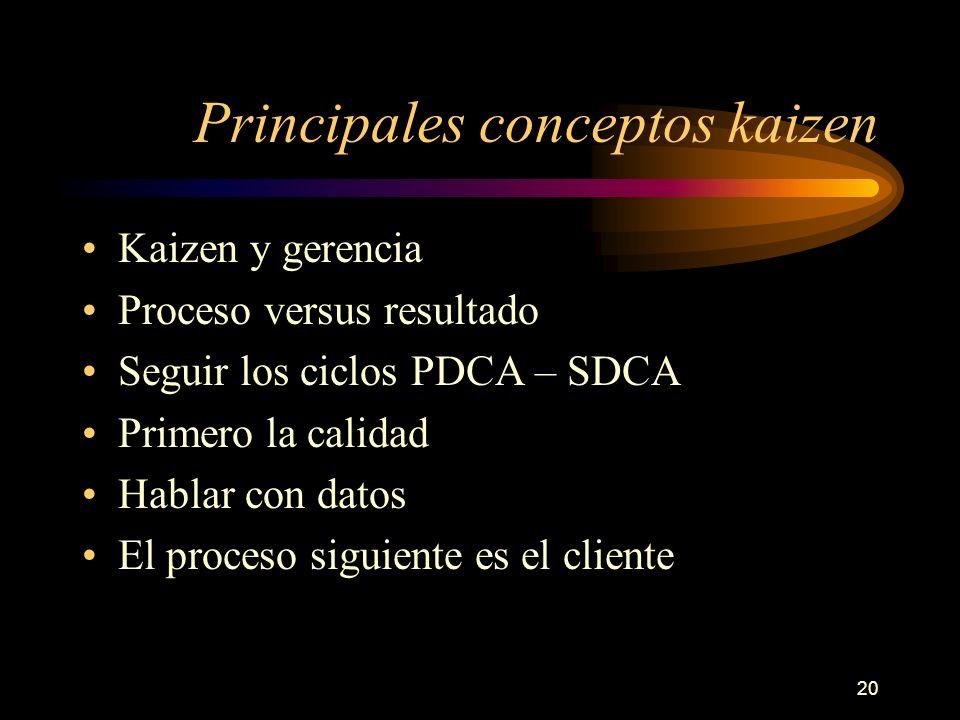 20 Principales conceptos kaizen Kaizen y gerencia Proceso versus resultado Seguir los ciclos PDCA – SDCA Primero la calidad Hablar con datos El proces