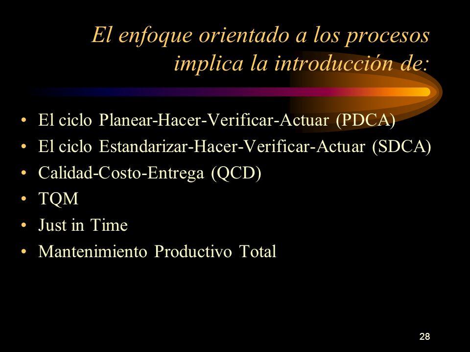 28 El enfoque orientado a los procesos implica la introducción de: El ciclo Planear-Hacer-Verificar-Actuar (PDCA) El ciclo Estandarizar-Hacer-Verifica