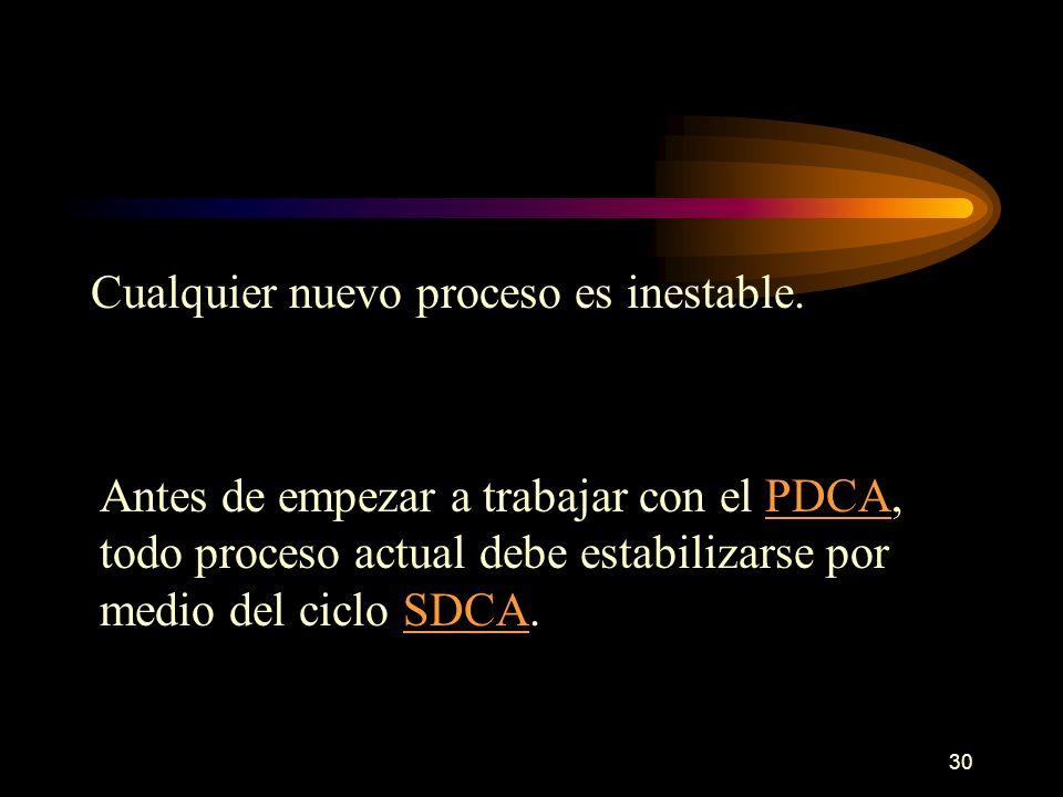 30 Cualquier nuevo proceso es inestable. Antes de empezar a trabajar con el PDCA, todo proceso actual debe estabilizarse por medio del ciclo SDCA.