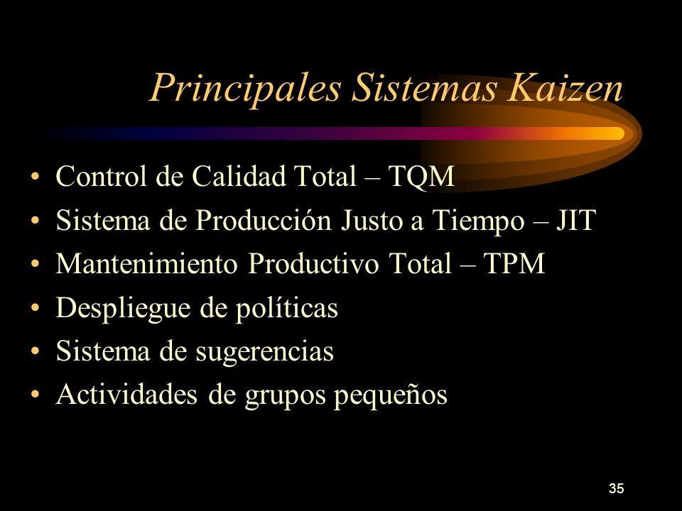 35 Principales Sistemas Kaizen Control de Calidad Total – TQM Sistema de Producción Justo a Tiempo – JIT Mantenimiento Productivo Total – TPM Desplieg