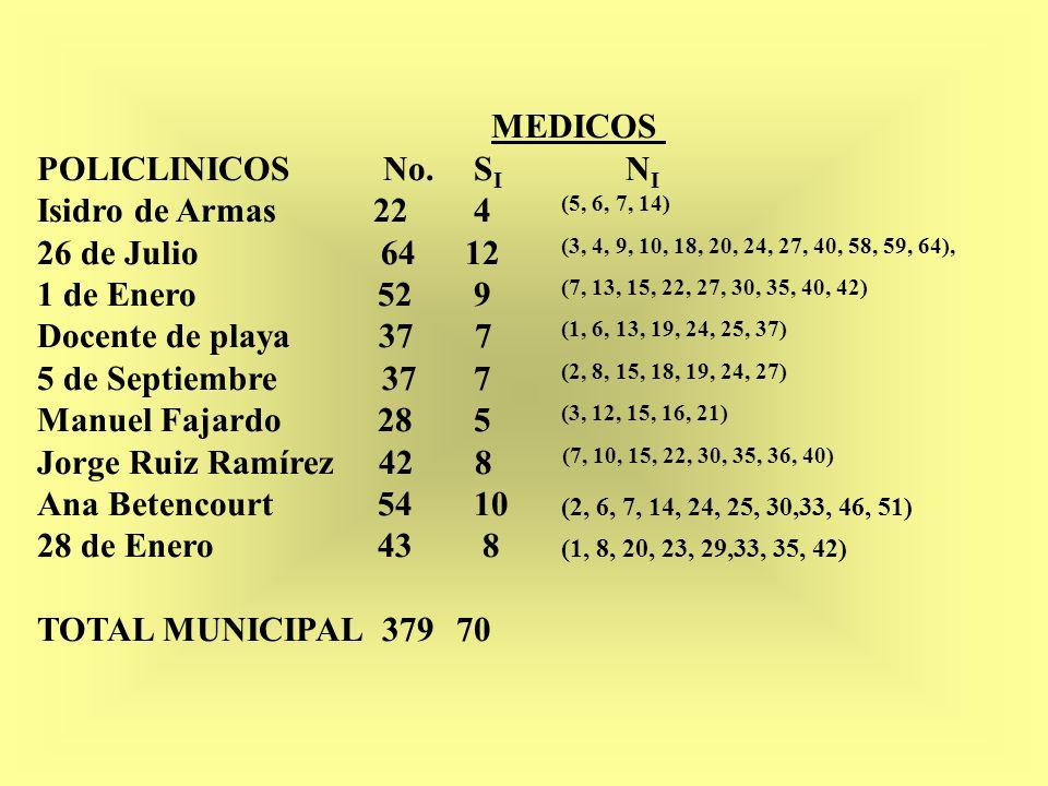 MEDICOS POLICLINICOS No. S I N I Isidro de Armas 22 4 (5, 6, 7, 14) 26 de Julio 64 12 (3, 4, 9, 10, 18, 20, 24, 27, 40, 58, 59, 64), 1 de Enero 52 9 (