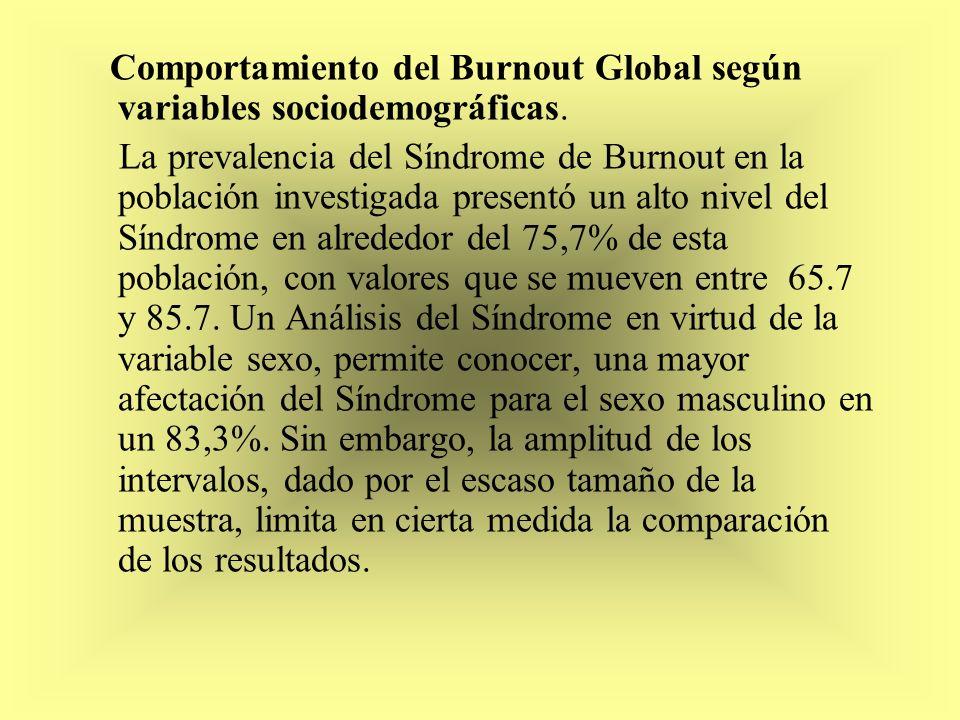 Comportamiento del Burnout Global según variables sociodemográficas. La prevalencia del Síndrome de Burnout en la población investigada presentó un al