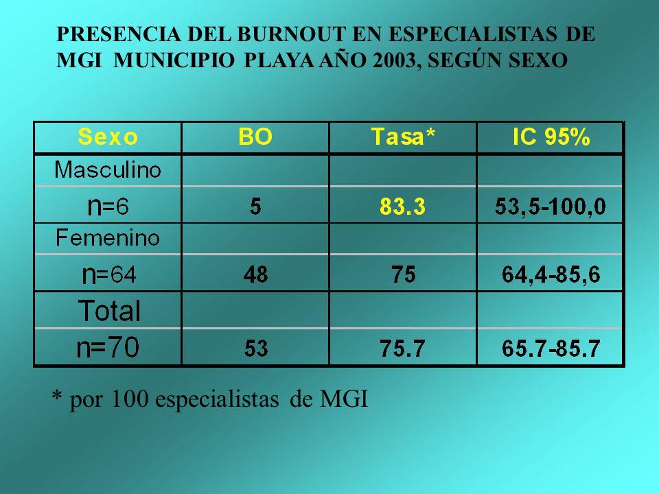 * por 100 especialistas de MGI PRESENCIA DEL BURNOUT EN ESPECIALISTAS DE MGI MUNICIPIO PLAYA AÑO 2003, SEGÚN SEXO