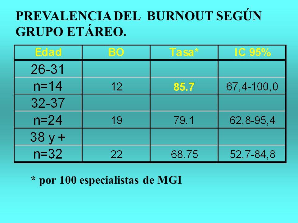 PREVALENCIA DEL BURNOUT SEGÚN GRUPO ETÁREO. * por 100 especialistas de MGI