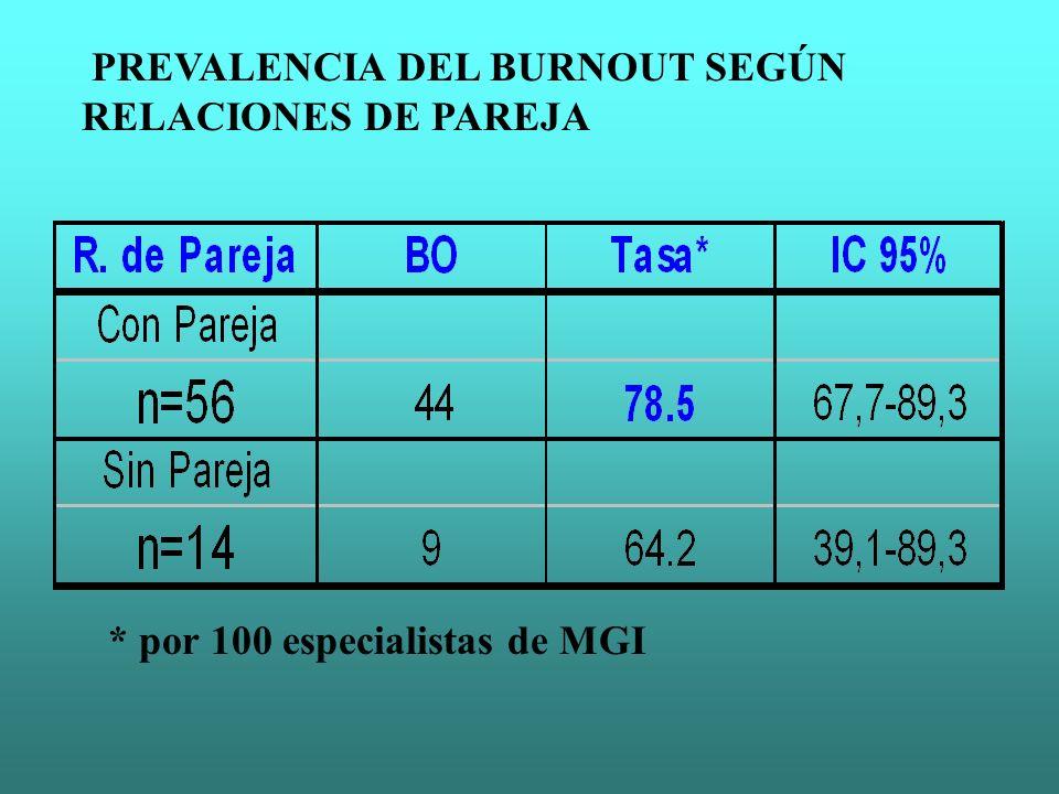 PREVALENCIA DEL BURNOUT SEGÚN RELACIONES DE PAREJA * por 100 especialistas de MGI