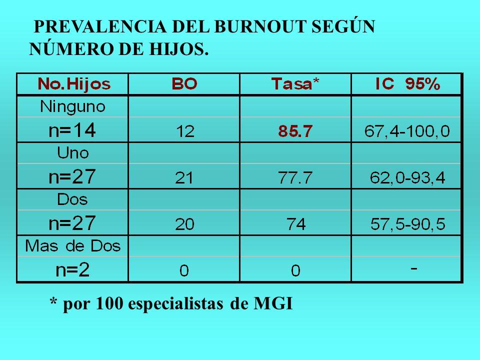PREVALENCIA DEL BURNOUT SEGÚN NÚMERO DE HIJOS.