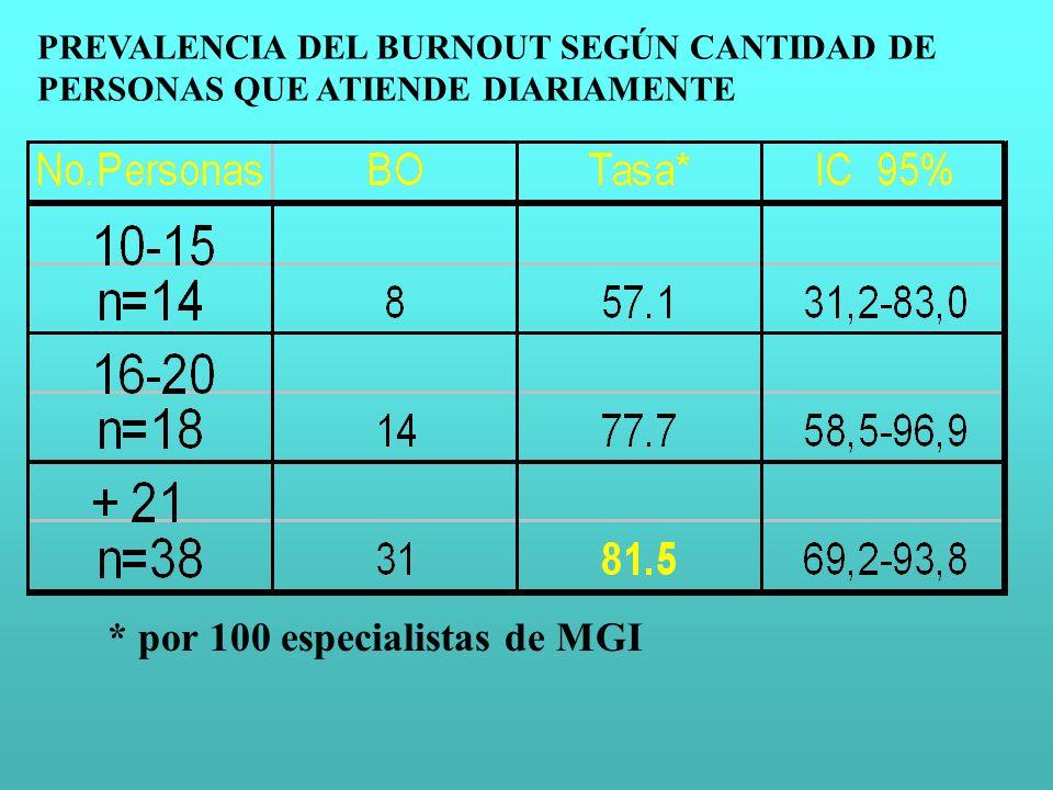 * por 100 especialistas de MGI PREVALENCIA DEL BURNOUT SEGÚN CANTIDAD DE PERSONAS QUE ATIENDE DIARIAMENTE