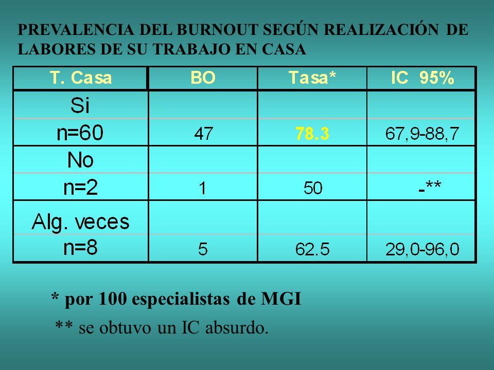 * por 100 especialistas de MGI PREVALENCIA DEL BURNOUT SEGÚN REALIZACIÓN DE LABORES DE SU TRABAJO EN CASA ** se obtuvo un IC absurdo.
