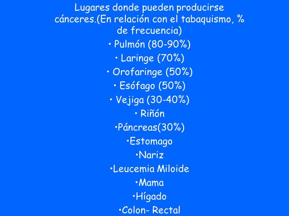 Lugares donde pueden producirse cánceres.(En relación con el tabaquismo, % de frecuencia) Pulmón (80-90%) Laringe (70%) Orofaringe (50%) Esófago (50%)