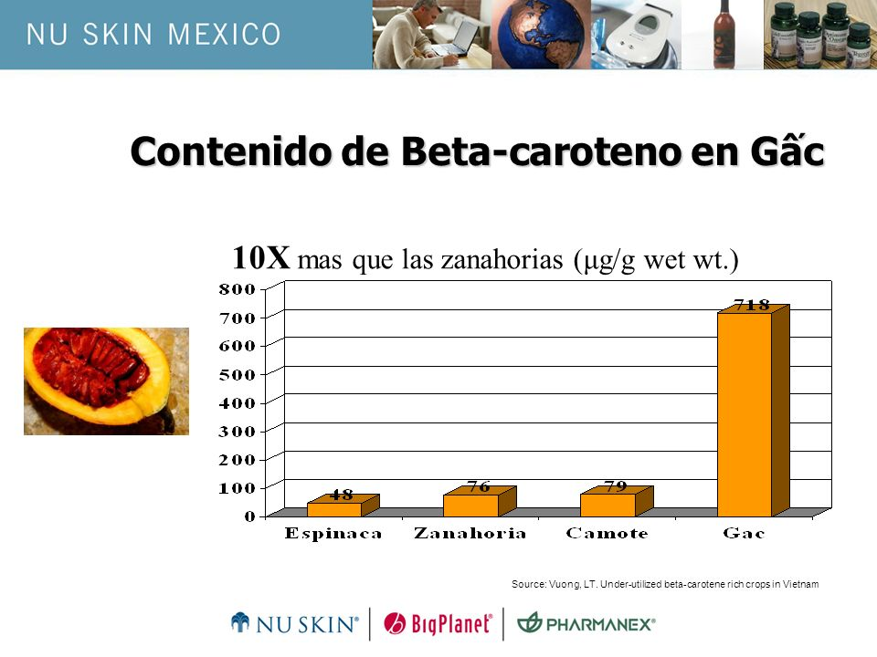 Contenido de Beta-caroteno en Gc 10X mas que las zanahorias (μg/g wet wt.) Source: Vuong, LT. Under-utilized beta-carotene rich crops in Vietnam