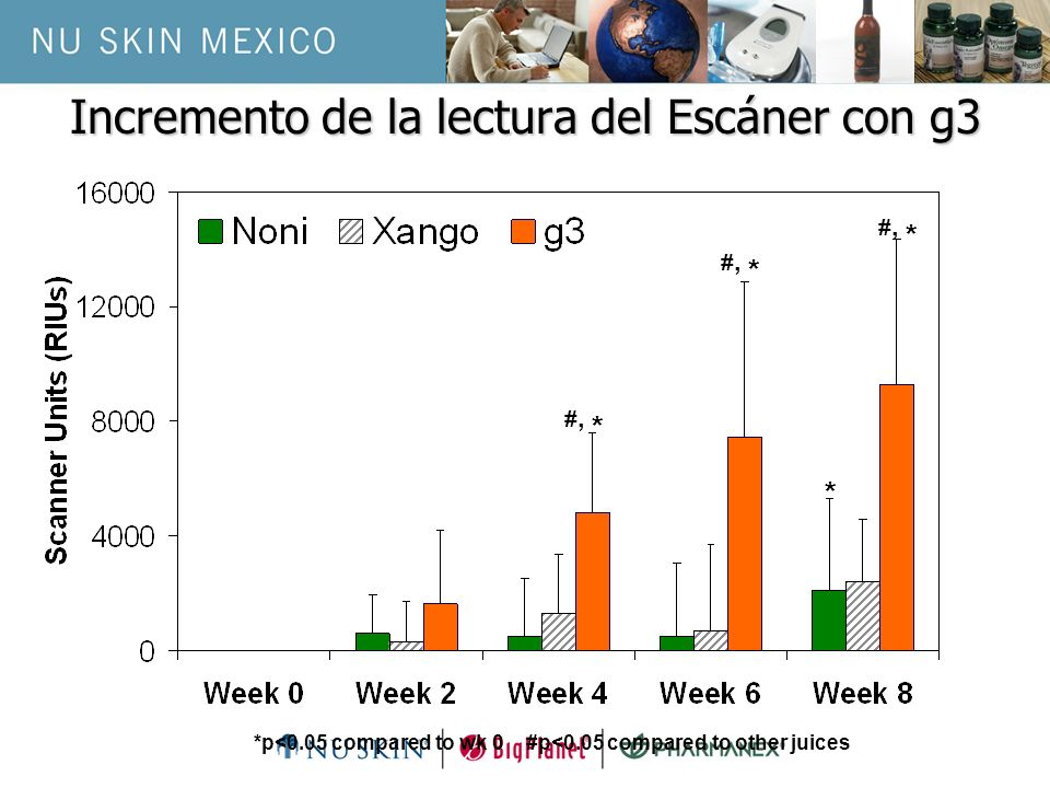 #, * * *p<0.05 compared to wk 0 #p<0.05 compared to other juices Incremento de la lectura del Escáner con g3