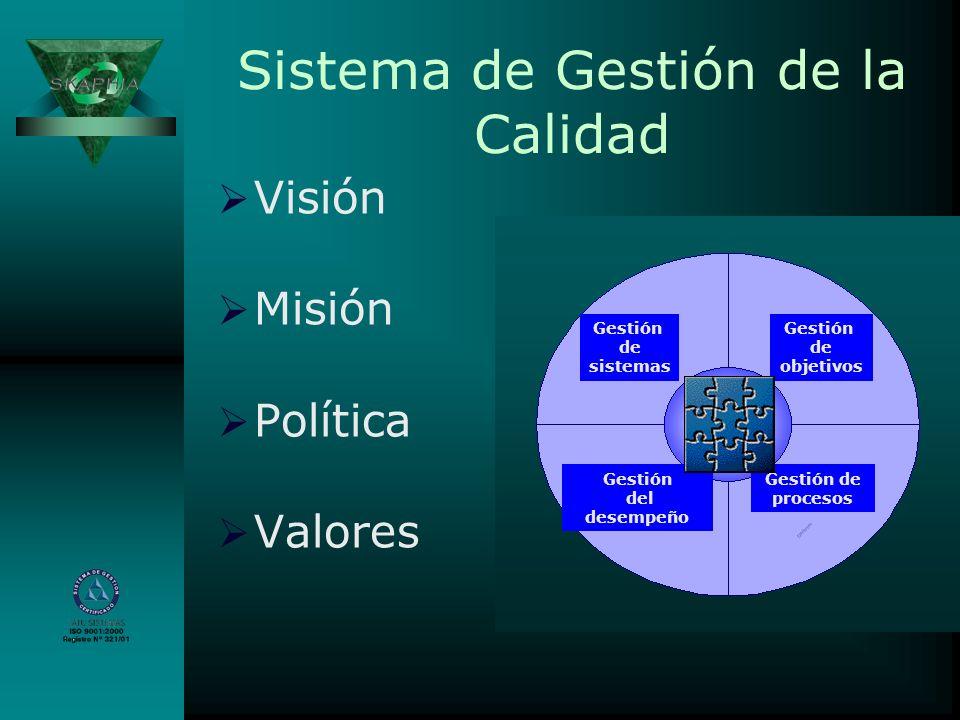 Sistema de Gestión de la Calidad Visión Misión Política Valores Gestión de objetivos Gestión de sistemas Gestión de procesos Gestión del desempeño