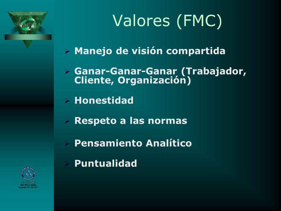 Valores (FMC) Manejo de visión compartida Ganar-Ganar-Ganar (Trabajador, Cliente, Organización) Honestidad Respeto a las normas Pensamiento Analítico