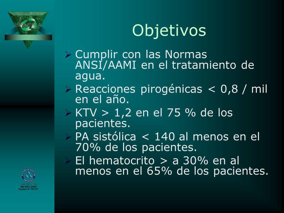 Objetivos Cumplir con las Normas ANSI/AAMI en el tratamiento de agua. Reacciones pirogénicas < 0,8 / mil en el año. KTV > 1,2 en el 75 % de los pacien