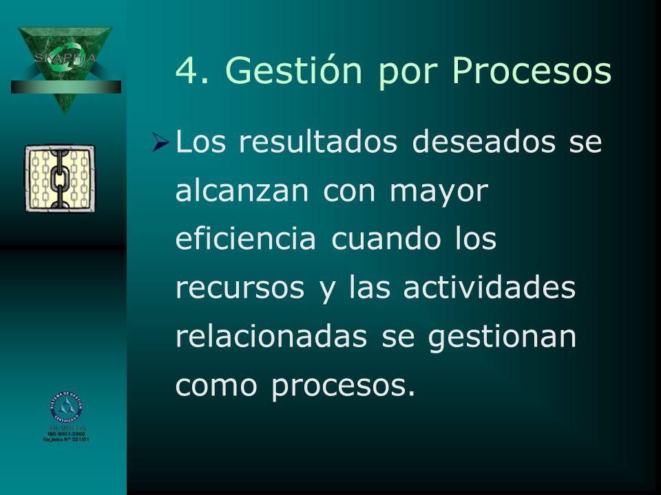 4. Gestión por Procesos Los resultados deseados se alcanzan con mayor eficiencia cuando los recursos y las actividades relacionadas se gestionan como