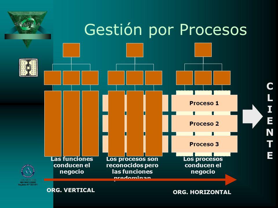 Gestión por Procesos Las funciones conducen el negocio Los procesos son reconocidos pero las funciones predominan Proceso 1 Proceso 2 Proceso 3 Los pr