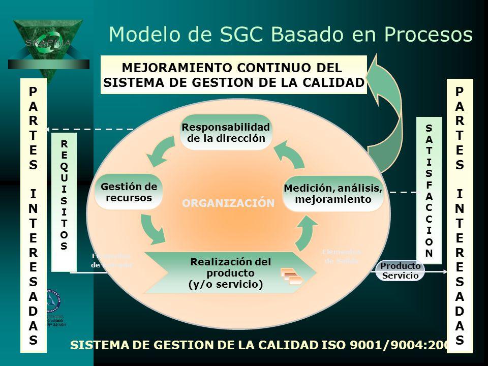 Modelo de SGC Basado en Procesos MEJORAMIENTO CONTINUO DEL SISTEMA DE GESTION DE LA CALIDAD SISTEMA DE GESTION DE LA CALIDAD ISO 9001/9004:2000 SATISF