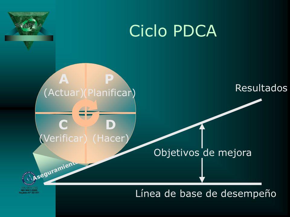 Ciclo PDCA Aseguramiento P (Planificar) D (Hacer) C (Verificar) A (Actuar) Línea de base de desempeño Resultados Objetivos de mejora