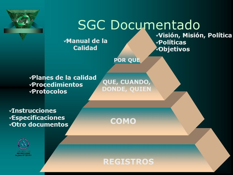 SGC Documentado Visión, Misión, Política Políticas Objetivos Planes de la calidad Procedimientos Protocolos Instrucciones Especificaciones Otro docume