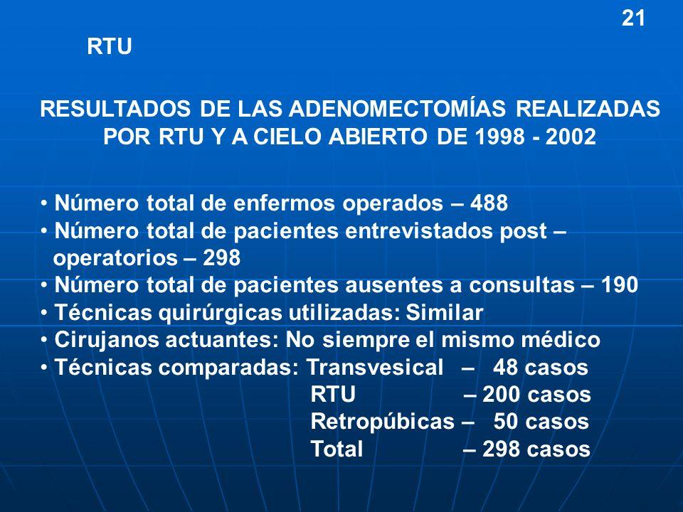RESULTADOS DE LAS ADENOMECTOMÍAS REALIZADAS POR RTU Y A CIELO ABIERTO DE 1998 - 2002 RTU Número total de enfermos operados – 488 Número total de pacie