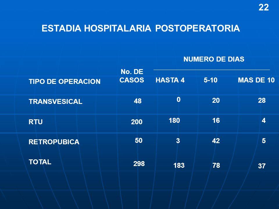 TOTAL RETROPUBICA RTU TRANSVESICAL 37 78183 5423 416 180 2820 0 MAS DE 105-10HASTA 4 TIPO DE OPERACION ESTADIA HOSPITALARIA POSTOPERATORIA No. DE CASO