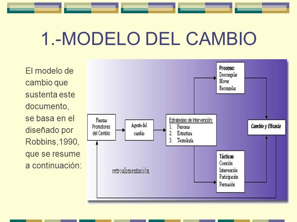 1.-MODELO DEL CAMBIO El modelo de cambio que sustenta este documento, se basa en el diseñado por Robbins,1990, que se resume a continuación: