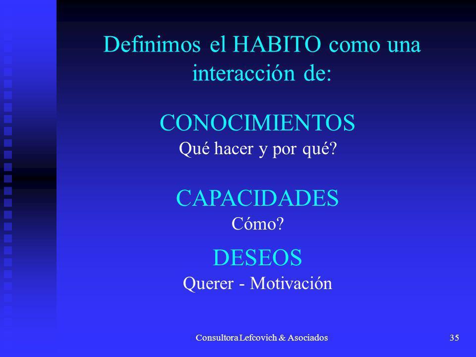 Consultora Lefcovich & Asociados35 Definimos el HABITO como una interacción de: CONOCIMIENTOS Qué hacer y por qué? CAPACIDADES Cómo? DESEOS Querer - M